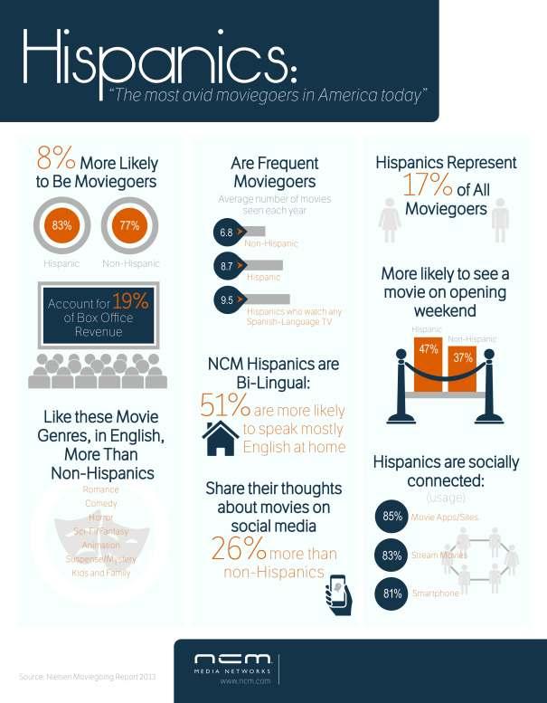 NCMMediaNetworks_Hispanics_Infographic